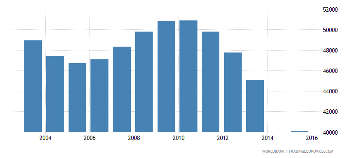 bosnia and herzegovina population age 12 total wb data