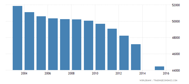 bosnia and herzegovina population age 14 total wb data