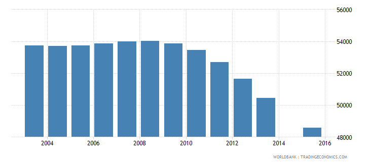 bosnia and herzegovina population age 20 total wb data