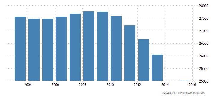bosnia and herzegovina population age 24 female wb data