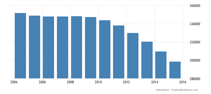 bosnia and herzegovina population ages 10 16 total wb data