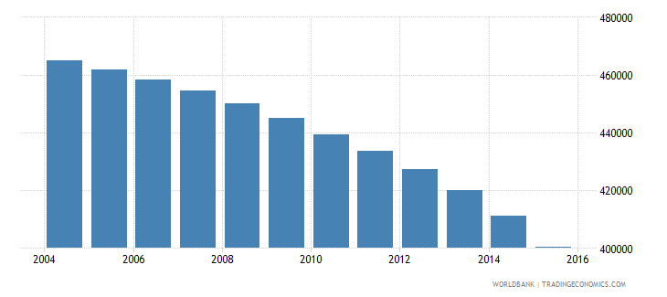 bosnia and herzegovina population ages 10 18 total wb data