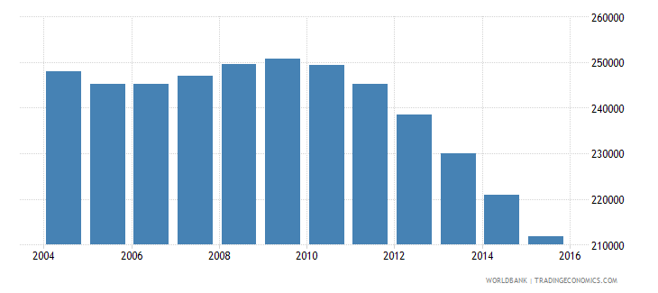 bosnia and herzegovina population ages 11 15 total wb data