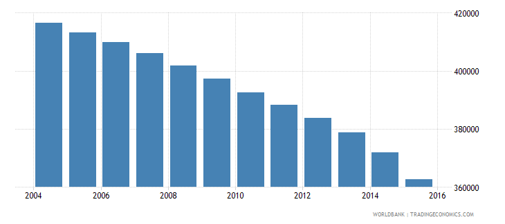 bosnia and herzegovina population ages 11 18 total wb data