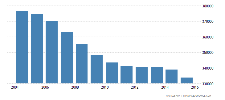 bosnia and herzegovina population ages 13 19 total wb data