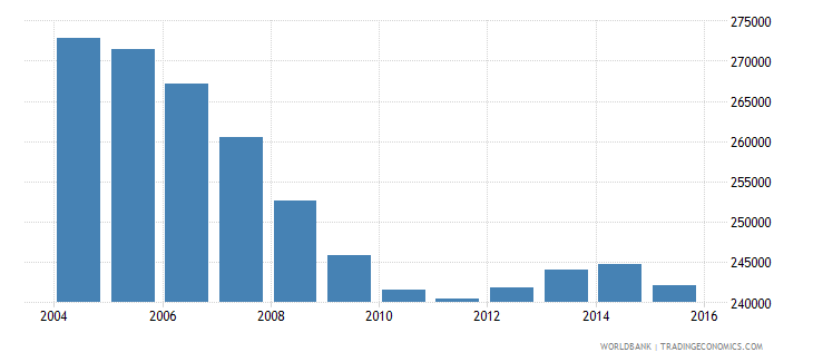 bosnia and herzegovina population ages 14 18 total wb data