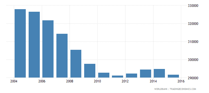 bosnia and herzegovina population ages 14 19 total wb data