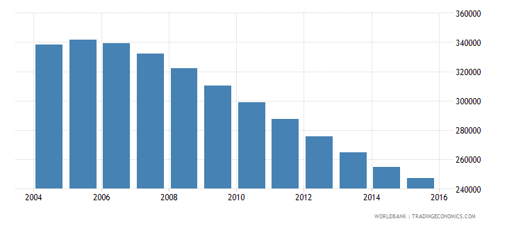 bosnia and herzegovina population ages 5 11 total wb data