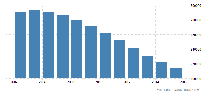 bosnia and herzegovina population ages 6 11 total wb data