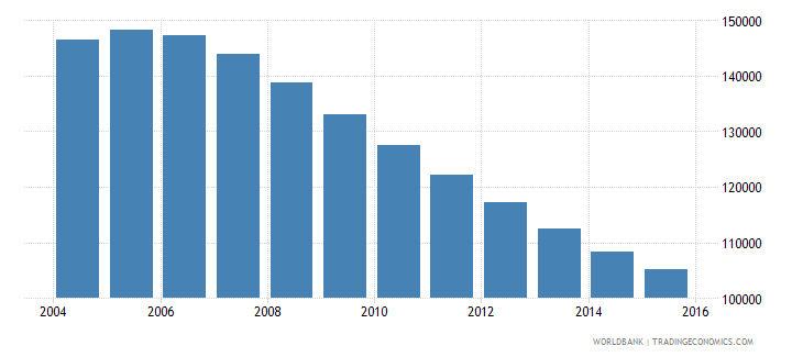 bosnia and herzegovina population ages 7 9 total wb data