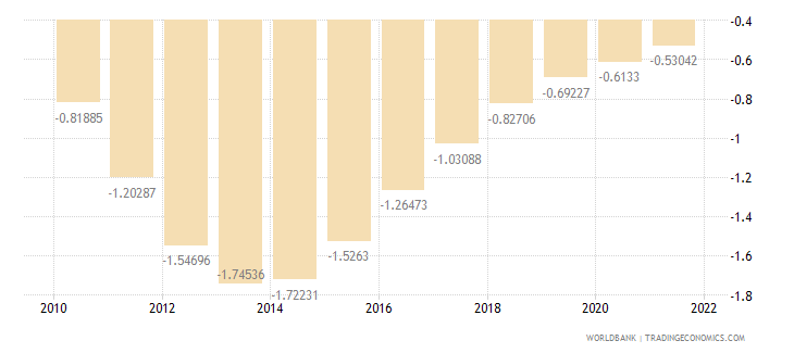 bosnia and herzegovina population growth annual percent wb data