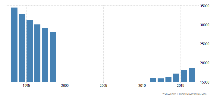 bosnia and herzegovina population of the official entrance age to primary education male number wb data