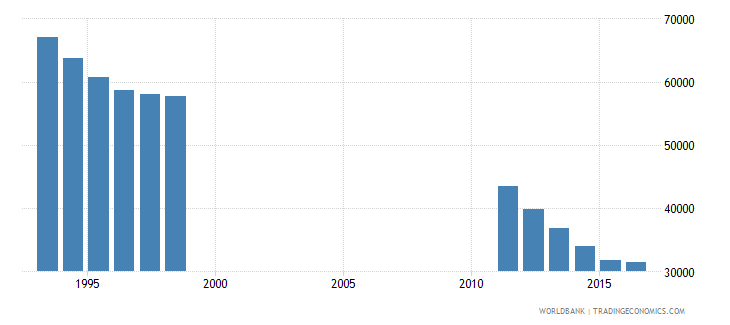 bosnia and herzegovina population of the official entrance age to secondary general education both sexes number wb data