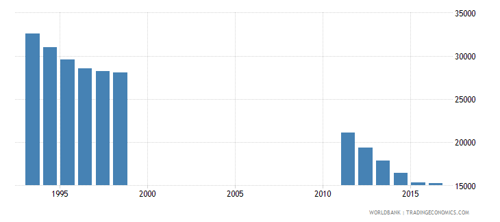 bosnia and herzegovina population of the official entrance age to secondary general education female number wb data