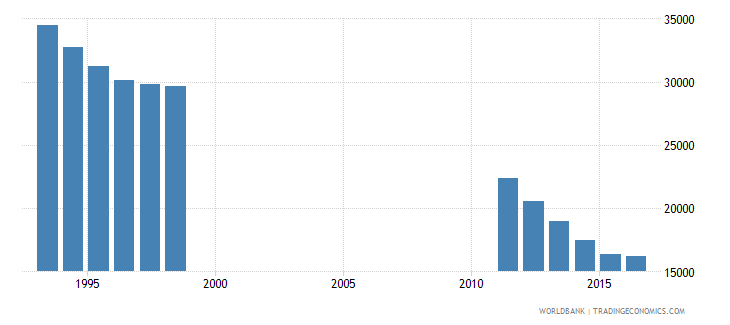 bosnia and herzegovina population of the official entrance age to secondary general education male number wb data