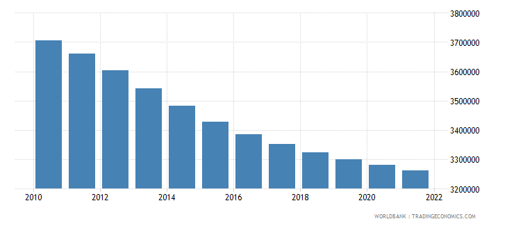 bosnia and herzegovina population total wb data