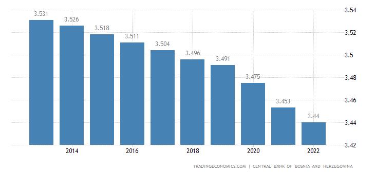 Bosnia and Herzegovina Population