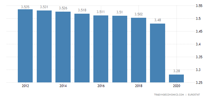 Bosnia and Herzegovina Population
