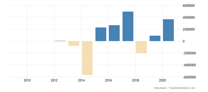 bosnia and herzegovina portfolio equity net inflows bop us dollar wb data