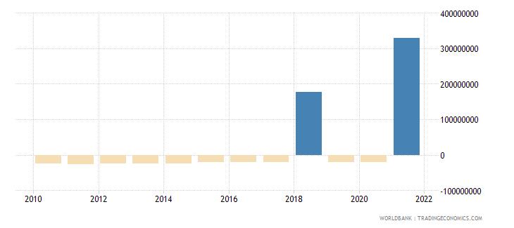 bosnia and herzegovina portfolio investment bonds ppg  plus  png nfl us dollar wb data