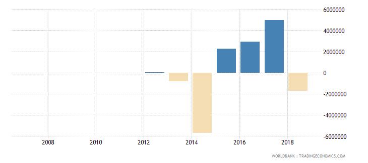 bosnia and herzegovina portfolio investment equity drs us dollar wb data