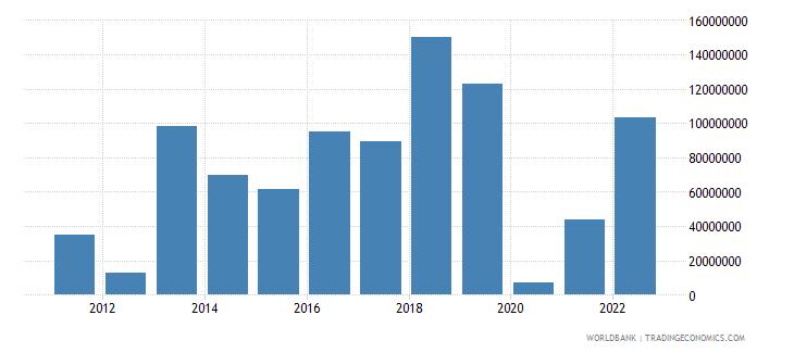 bosnia and herzegovina portfolio investment excluding lcfar bop us dollar wb data