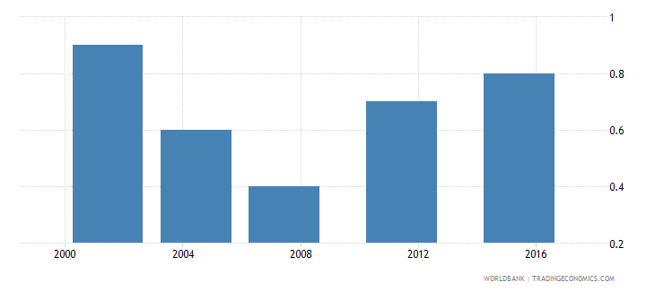bosnia and herzegovina poverty headcount ratio at $3 20 a day 2011 ppp percent of population wb data
