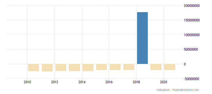 bosnia and herzegovina ppg bonds nfl us dollar wb data