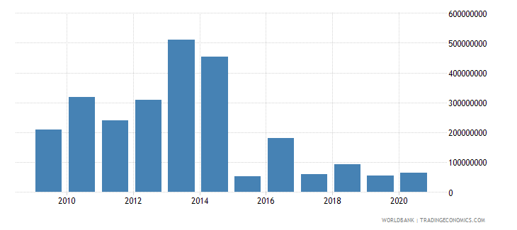 bosnia and herzegovina ppg official creditors nfl us dollar wb data