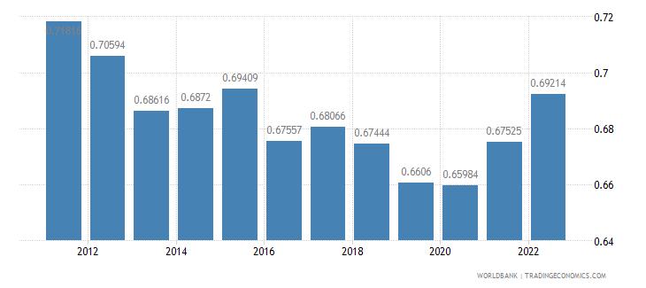 bosnia and herzegovina ppp conversion factor gdp lcu per international dollar wb data