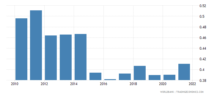 bosnia and herzegovina ppp conversion factor gdp to market exchange rate ratio wb data