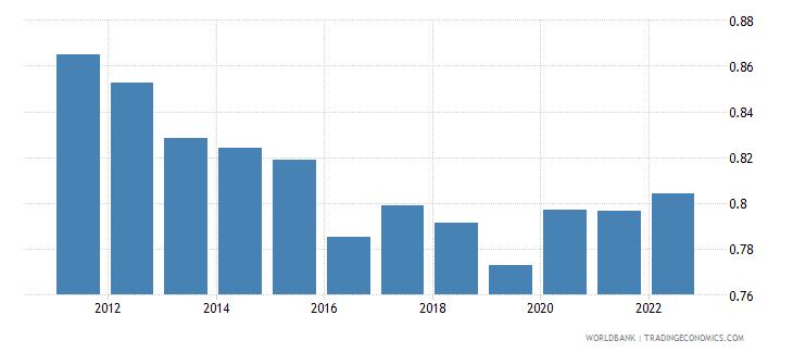 bosnia and herzegovina ppp conversion factor private consumption lcu per international dollar wb data