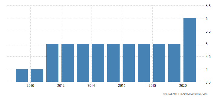 bosnia and herzegovina preprimary education duration years wb data