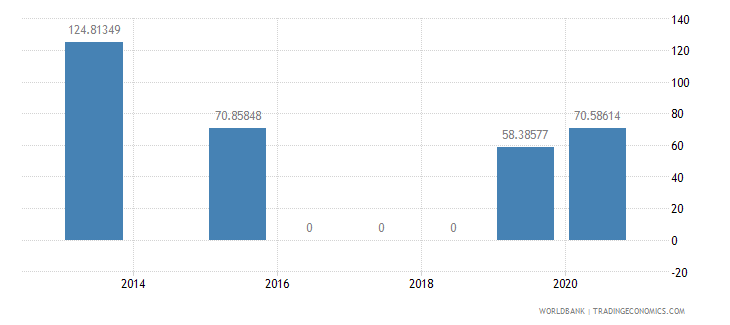 bosnia and herzegovina present value of external debt percent of exports of goods services and income wb data