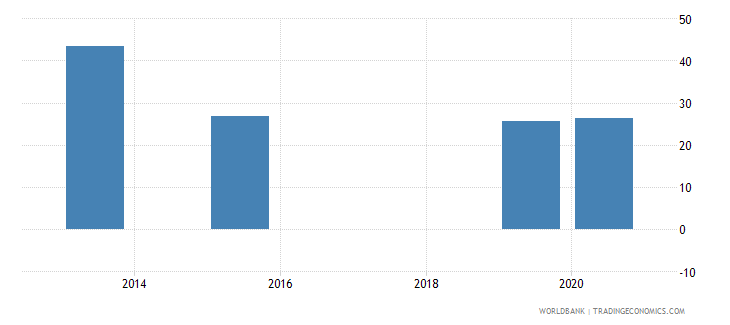 bosnia and herzegovina present value of external debt percent of gni wb data