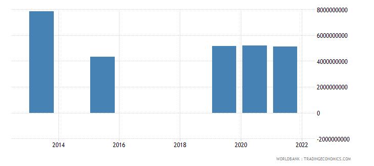 bosnia and herzegovina present value of external debt us dollar wb data