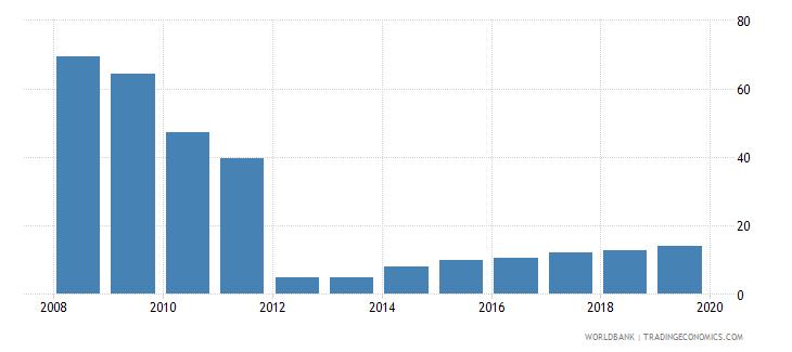 bosnia and herzegovina private credit bureau coverage percent of adults wb data