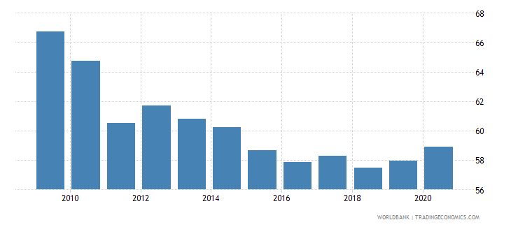 bosnia and herzegovina private credit by deposit money banks and other financial institutions to gdp percent wb data