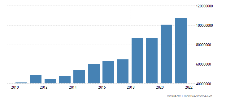 bosnia and herzegovina private current transfers payments bop us dollar wb data
