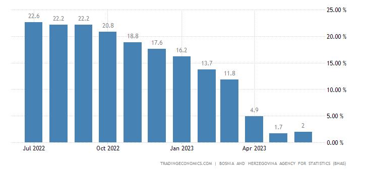 Bosnia And Herzegovina Producer Prices Change