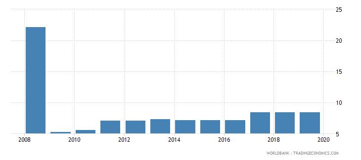 bosnia and herzegovina profit tax percent of commercial profits wb data
