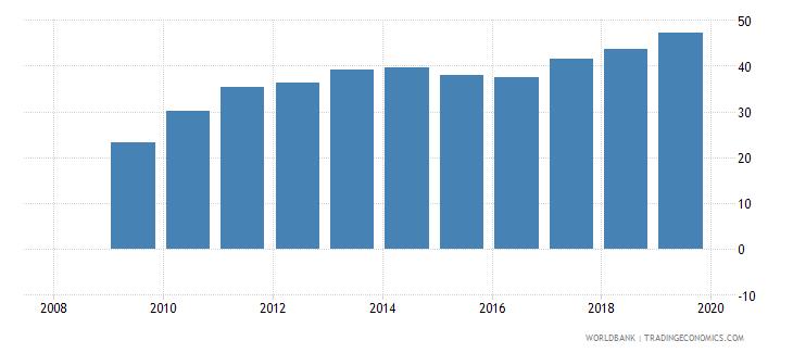 bosnia and herzegovina public credit registry coverage percent of adults wb data