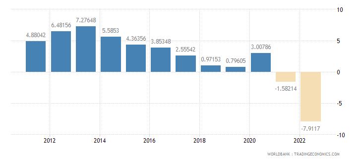 bosnia and herzegovina real interest rate percent wb data