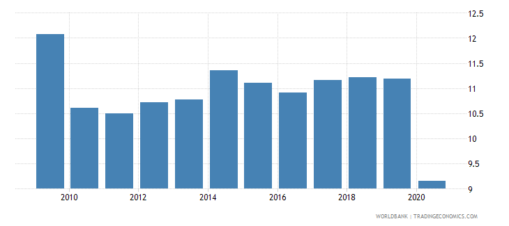 bosnia and herzegovina remittance inflows to gdp percent wb data