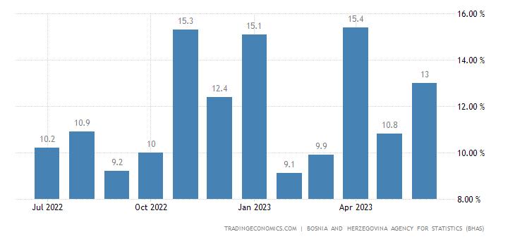 Bosnia and Herzegovina Retail Sales YoY