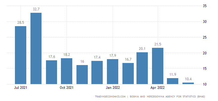 Bosnia and Herzegovina Retail Sales YoY