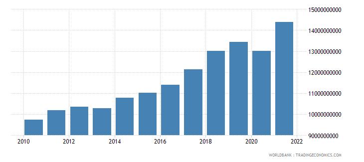 bosnia and herzegovina revenue excluding grants current lcu wb data