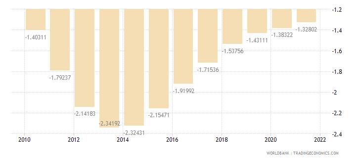 bosnia and herzegovina rural population growth annual percent wb data