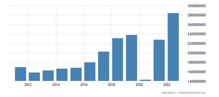 bosnia and herzegovina service exports bop us dollar wb data