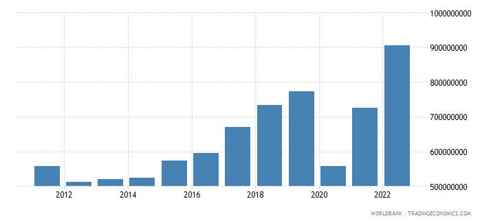 bosnia and herzegovina service imports bop us dollar wb data